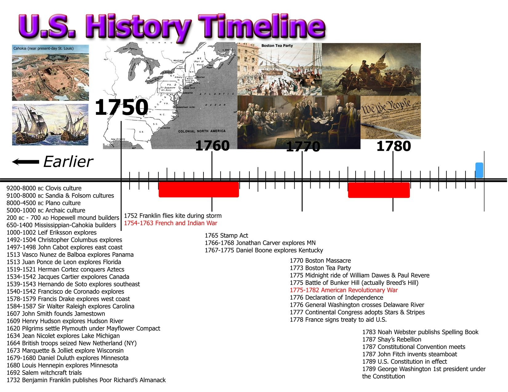 graphic relating to American History Timeline Printable named United Claims Historical past Timeline Printable moreover Phrase