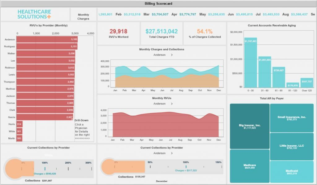 Healthcare Dashboard Example Billing Scorecard Dashboard