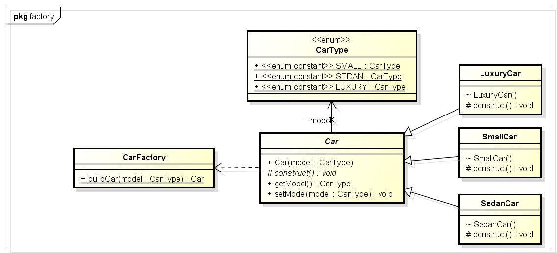 50 Class Diagram To Java Code Nb5w