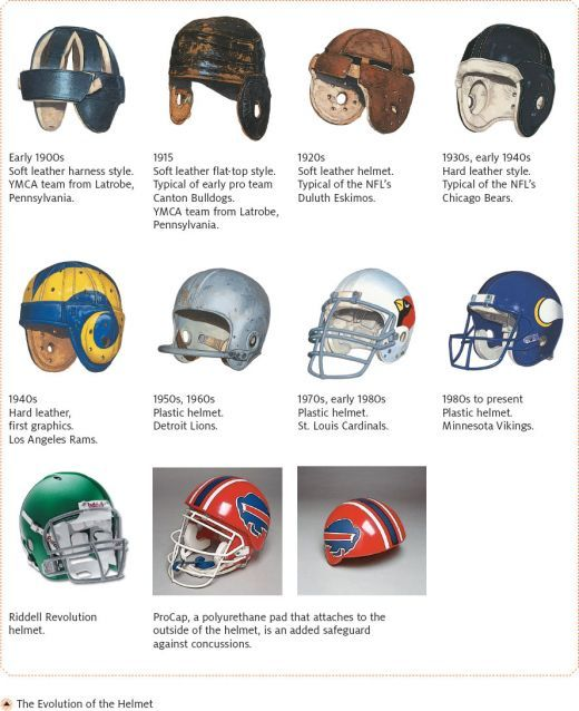 d23c8d7e9d3 History Of Football Helmets