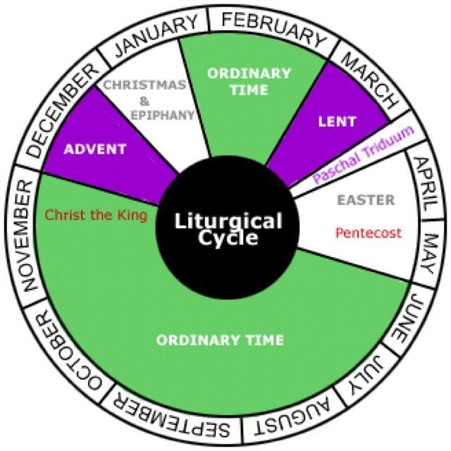 Liturgical Year Church Calendar Ordinary Time Pinterest