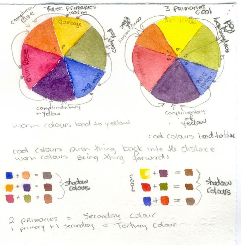 M Graham Color Wheel Wetcanvas Color Mixing Chart Watercolour