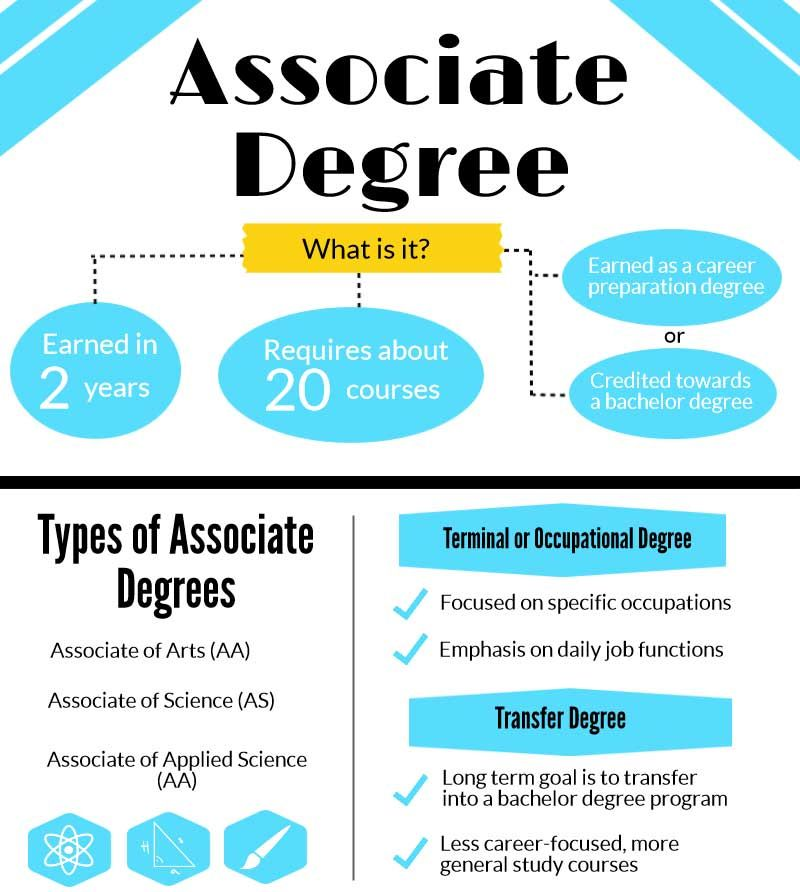 Associate Associate Degree Online College Degrees College Degree