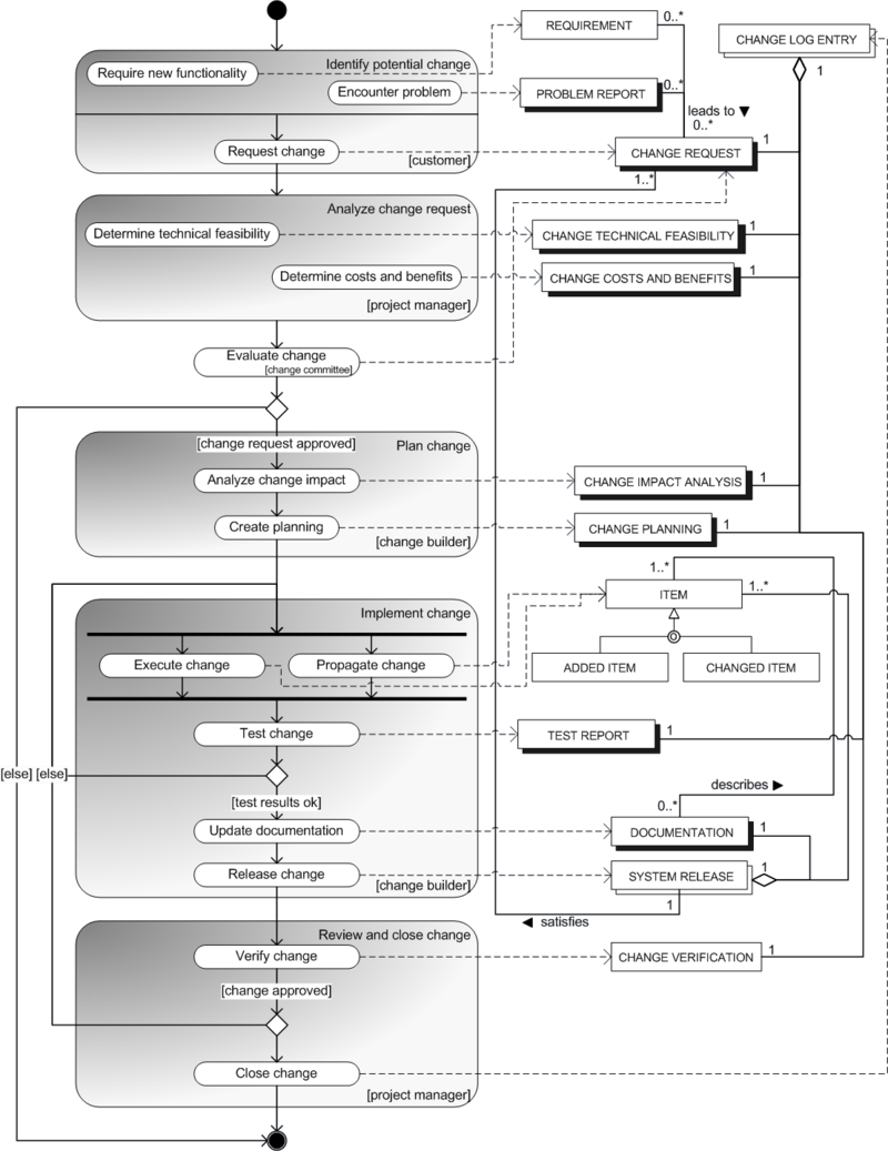 Figure 1 Process Data Model For The Change Management Process  4172027c7e11d8ff50a2bffc1af317a0 257971884883551587. Change Management Form  Template