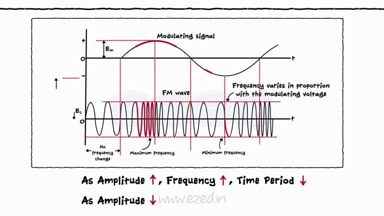 FREQUENCY MODULATION - Frequency Deviation - Bandwidth of FM