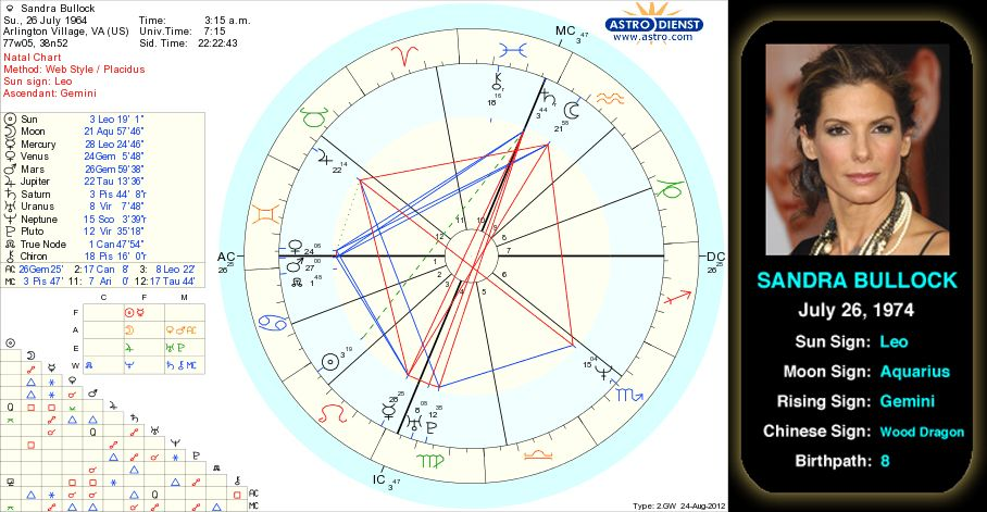 Sandra Bullocks Birth Chart Born July 26 1964 In Arlington