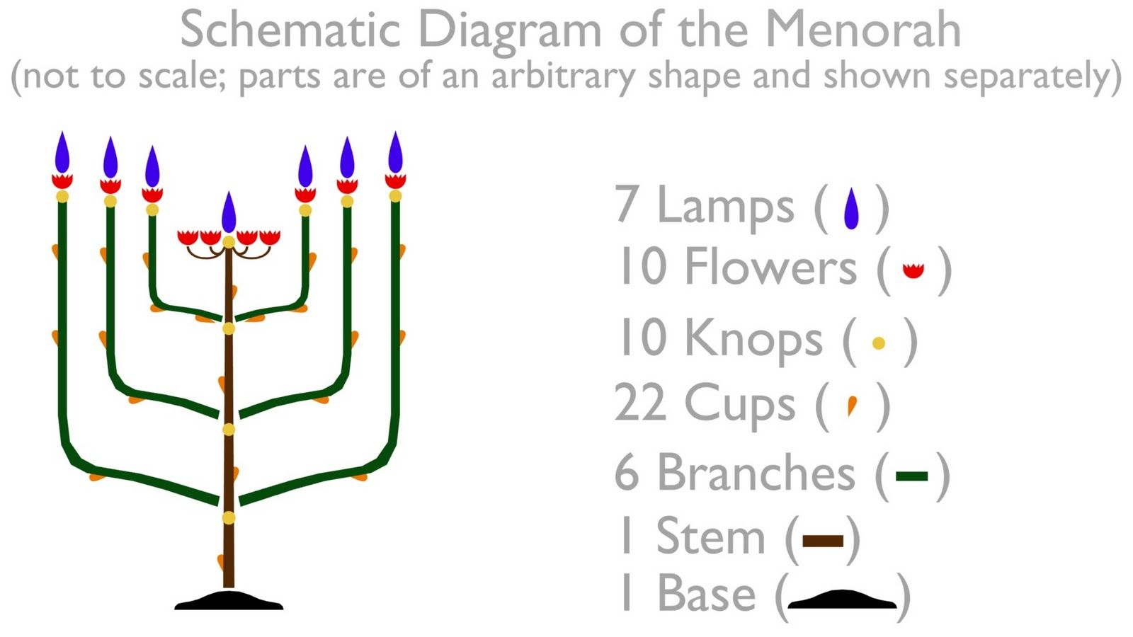 Diagram Of Menorah Trusted Wiring Diagrams Lighting Pin By Mary Lou Briedis On Bible Stuff Pinterest Template