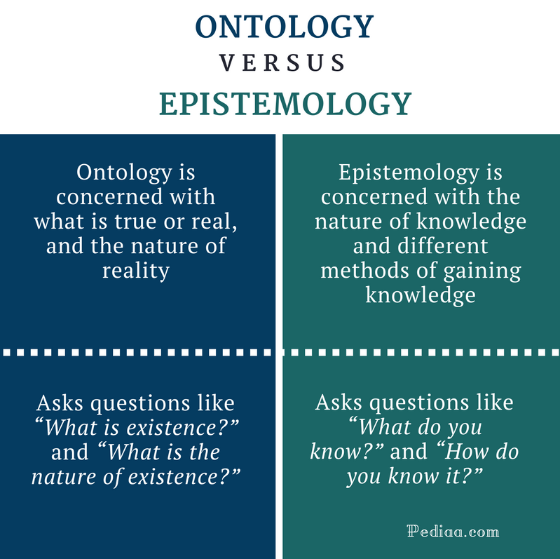 Difference Between Ontology And Epistemology Comparison Summary Philosophy Of Science Theorie School Ontological Argument Essay