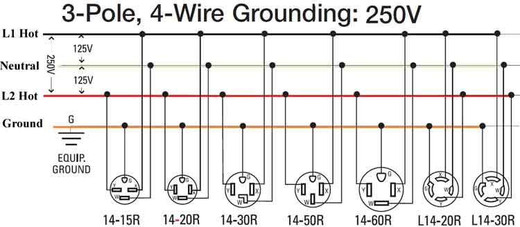3 pole 4 wire 240 volt wiring  wire plugs electrical