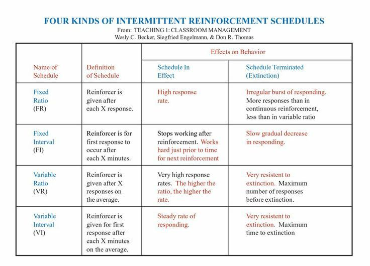 Schedules Of Reinforcement With Images Aba Therapy Applied