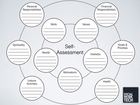 A Self-Assessment Tool for Clients - job self assessment