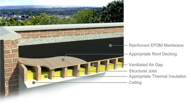 Best Epdm Flat Roof Cold Roof Construction Flat Roof Shed 640 x 480