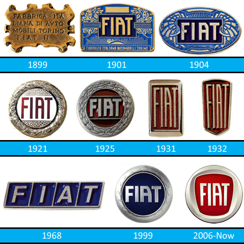 Fiat Logo Evolution For Some Reason When I Think See The 1932 In My Mind Im Glad 1968 One Didnt Stick