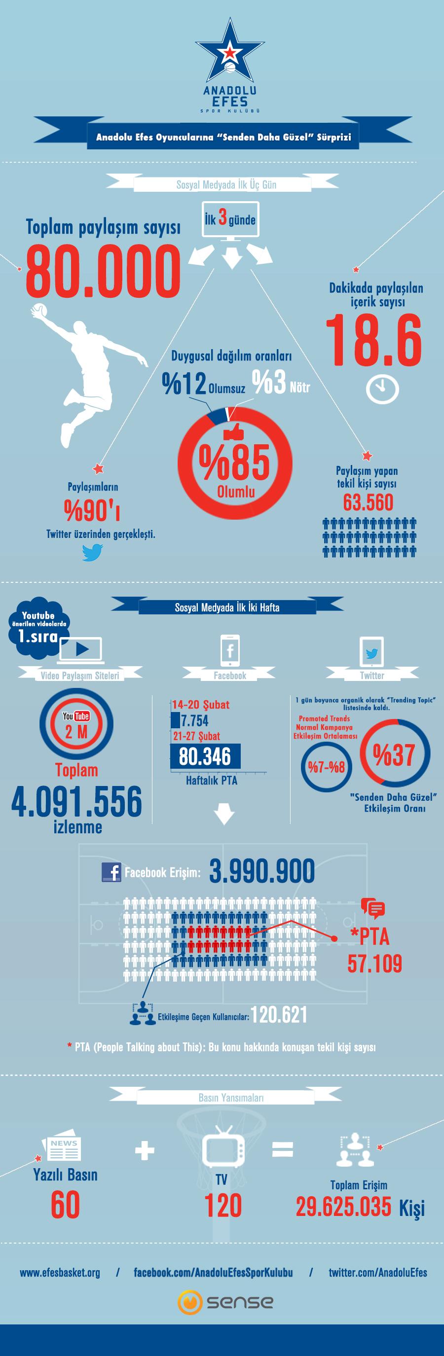 Senden Daha Güzel surprizinin sosyal medya analizi #anadoluefes #efespilsen #infographic