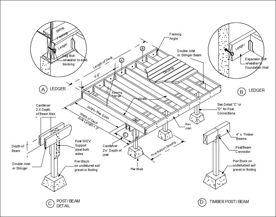 Free CAD Details-Deck Framing Details – CAD Design | Free CAD Blocks