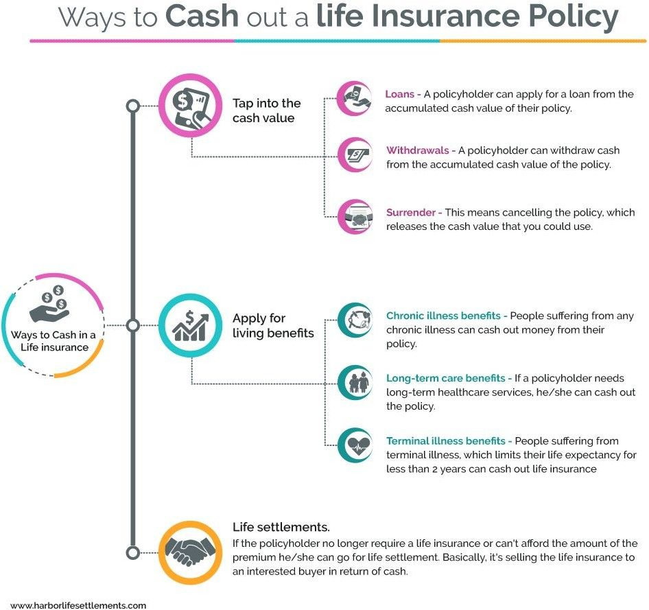 What To Know About Cashing Out Life Insurance Life Insurance