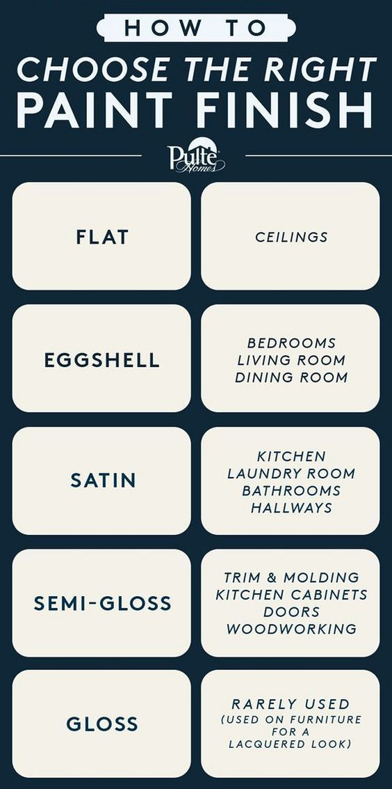 How To Choose The Right Paint Finish Flat Ceilings Eggshell Bedrooms Living Rooms Dining Rooms Stain Paint Colors For Home Paint Finishes Trim Moulding