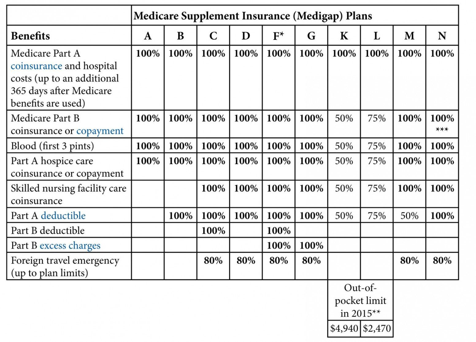 Understand The Background Of Medicare Supplement Insurance