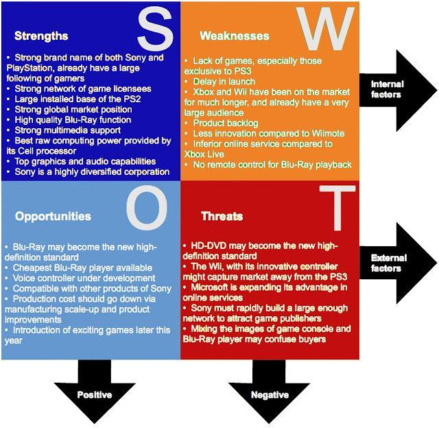 connan u0026 39 s final major project  marketing  swot analysis