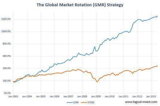Estrategia De Rotacion De Mercados Mundiales 36 7 Anual Desde 2003 Strategies Investing Global Market