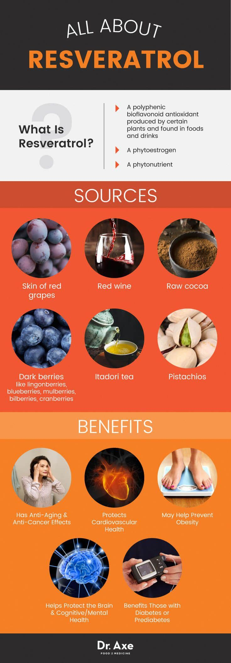 All About Resveratrol Red Wine And Cocoa Are Two Of The Best Sources Of Resveratrol Unfortunately A Nutricion Ortomolecular Resveratrol Beneficios Nutricion