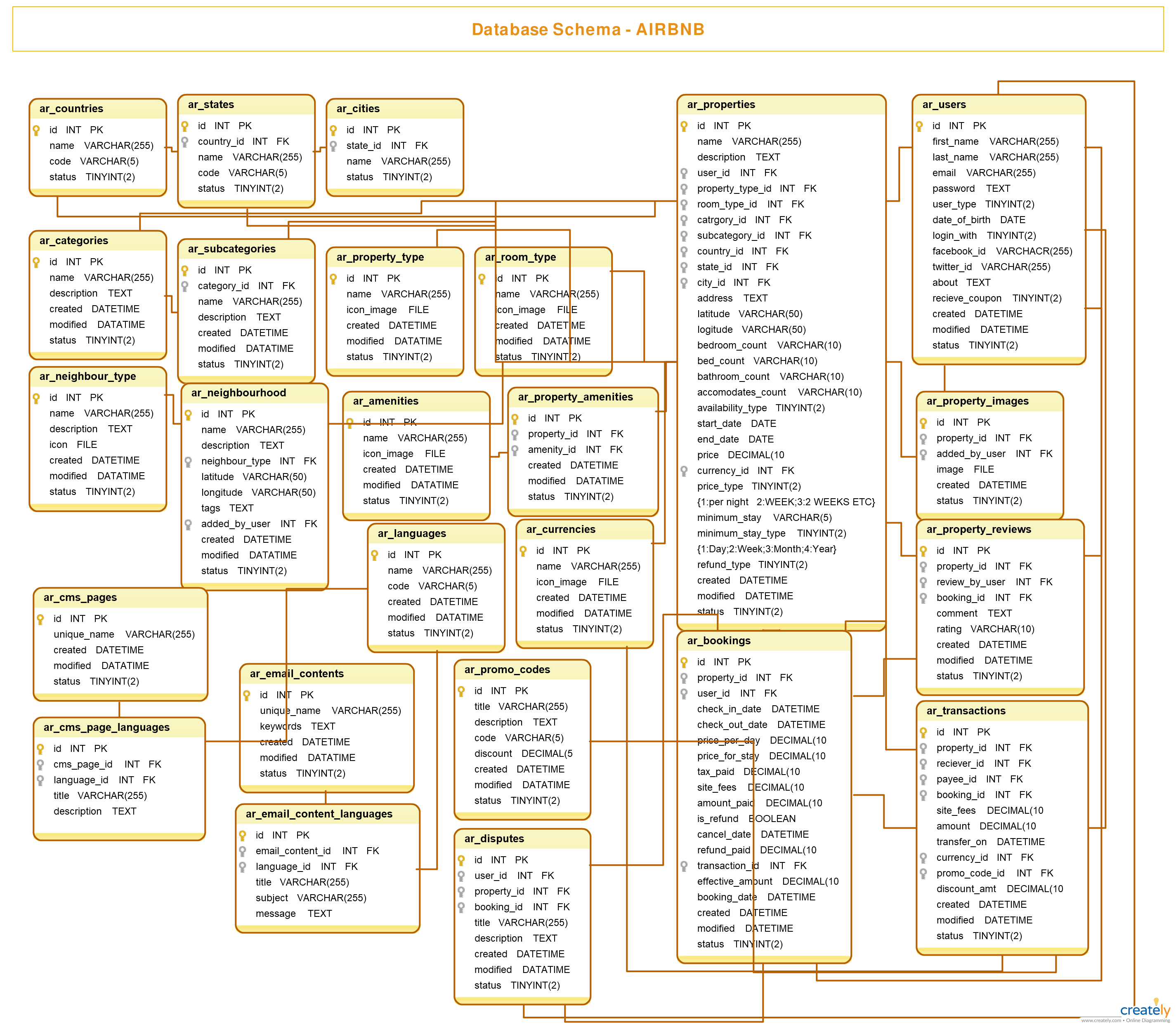 Airbnb Database Schema Airbnb Database Schema Build Your Database Designs With Creately Database Software Edita Database Design Class Diagram Airbnb Design
