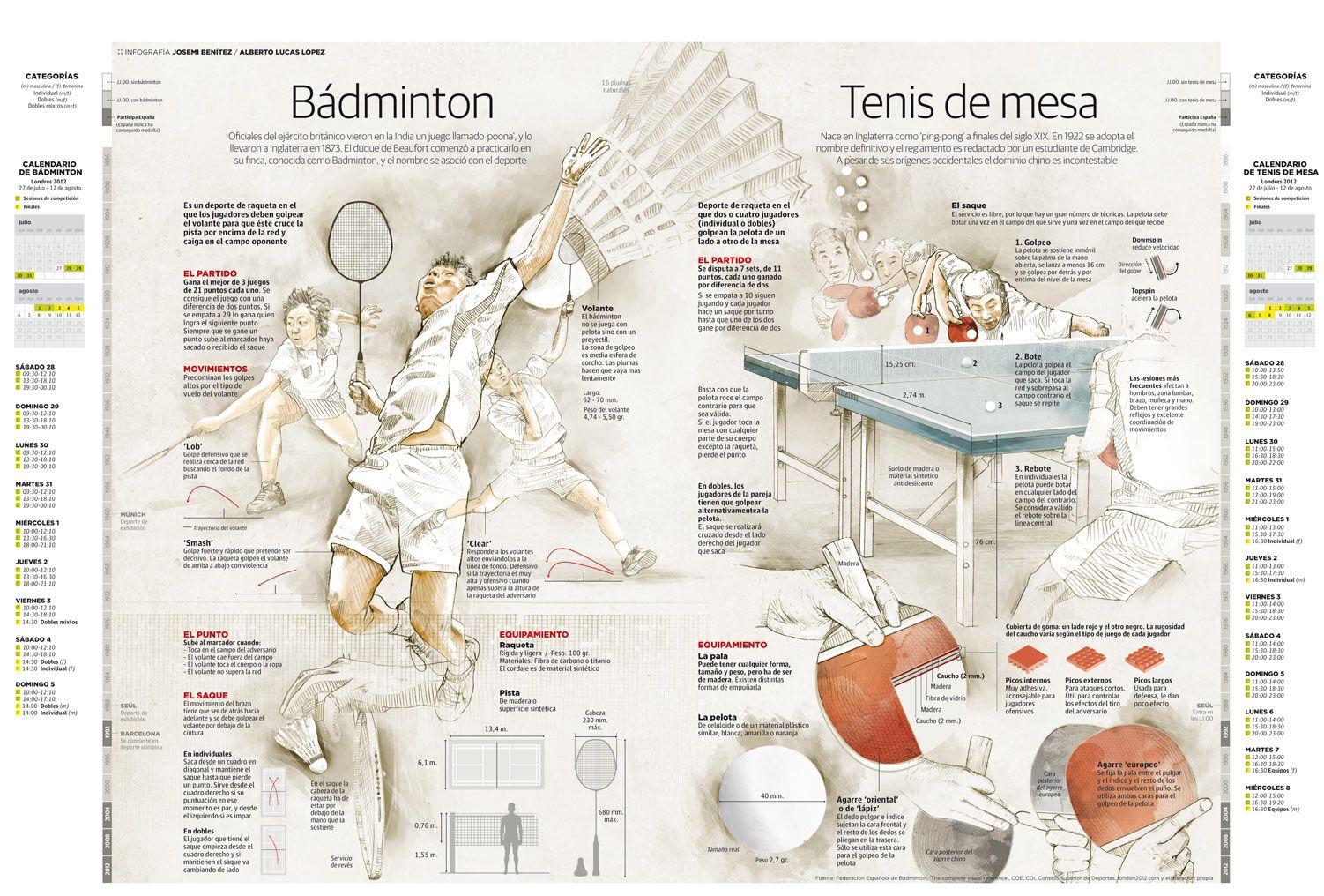 Infografias Sobre Badminton Y Tenis De Mesa Badminton Fashion Tennis Shoes Tennis Tips
