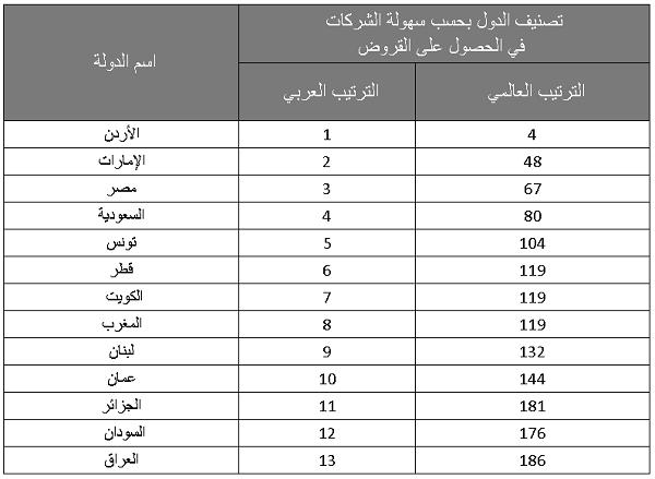 الأردن رقم واحد في سهولة الحصول على قروض ومصر تتقدم على السعودية Weather Screenshot Weather Screenshots