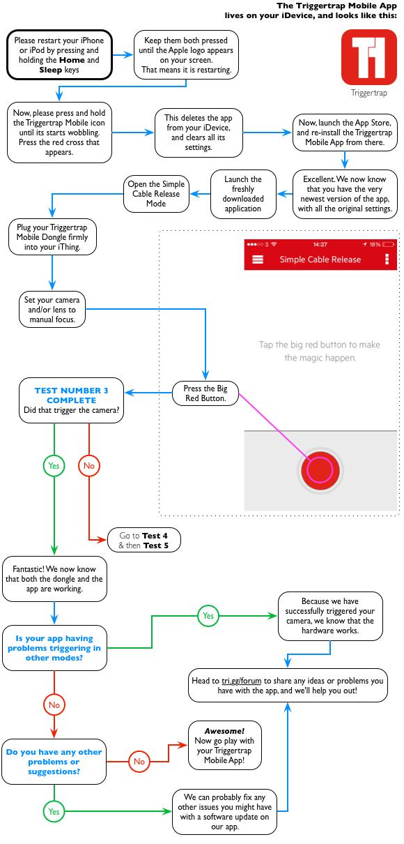 Troubleshooting Triggertrap Mobile diagram. Home logo