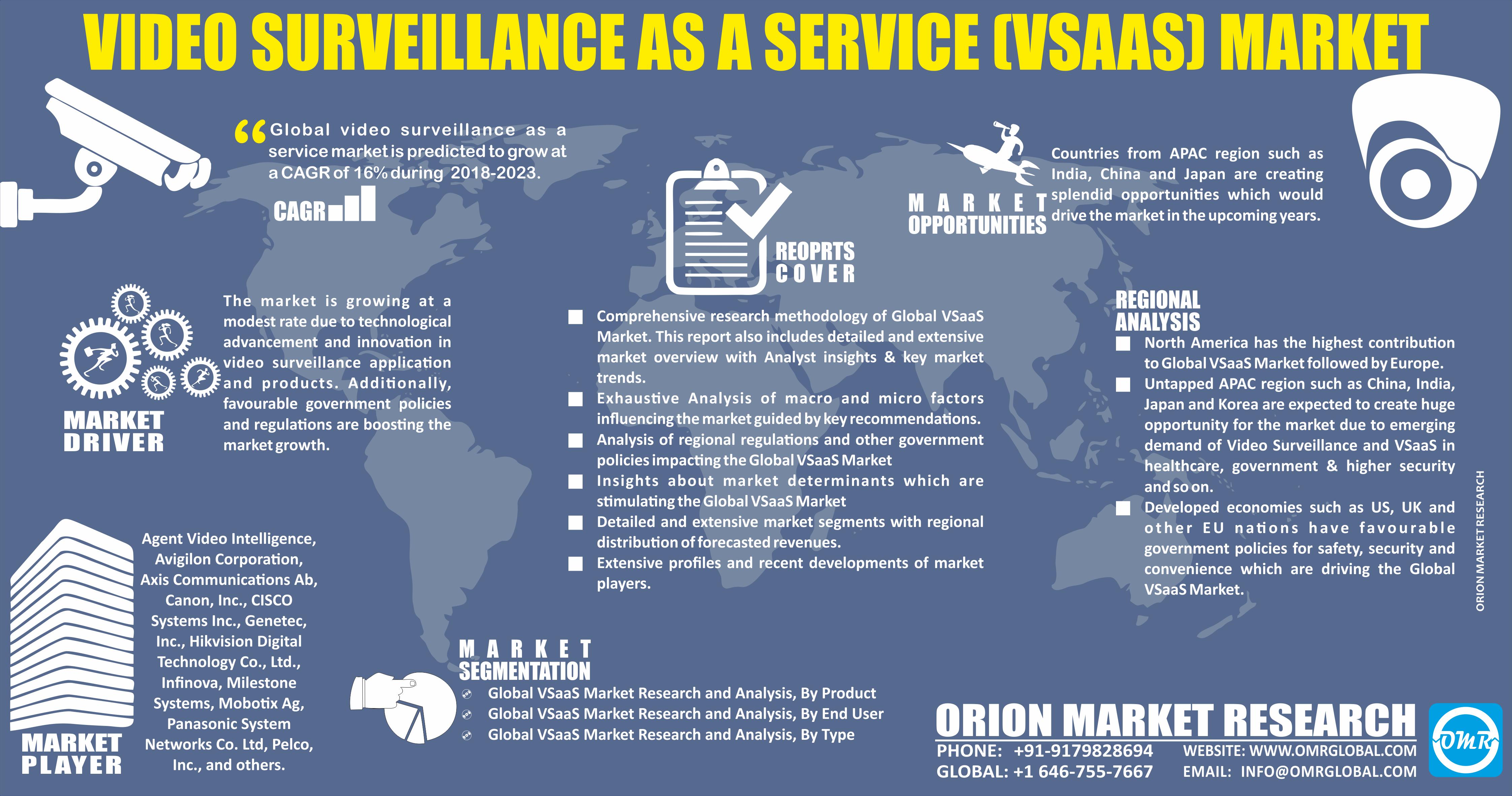 Video Surveillance as a Service Market Size, Share ICT