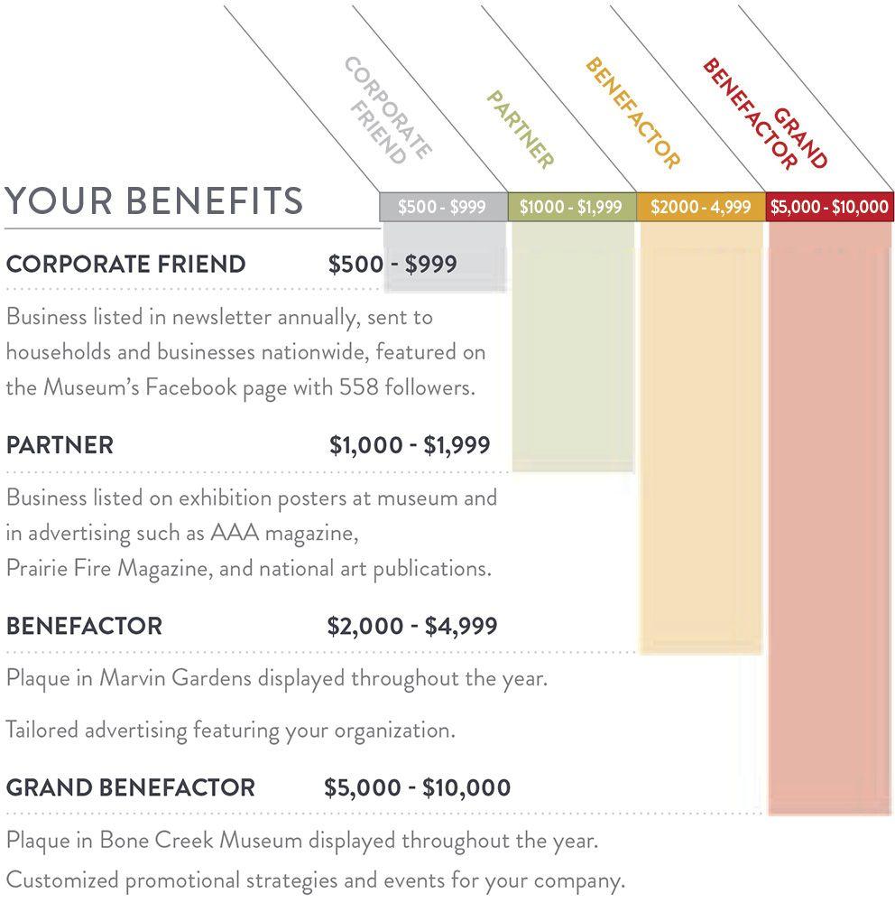 sponsorship levels - Google Search | Website Ideas | Pinterest