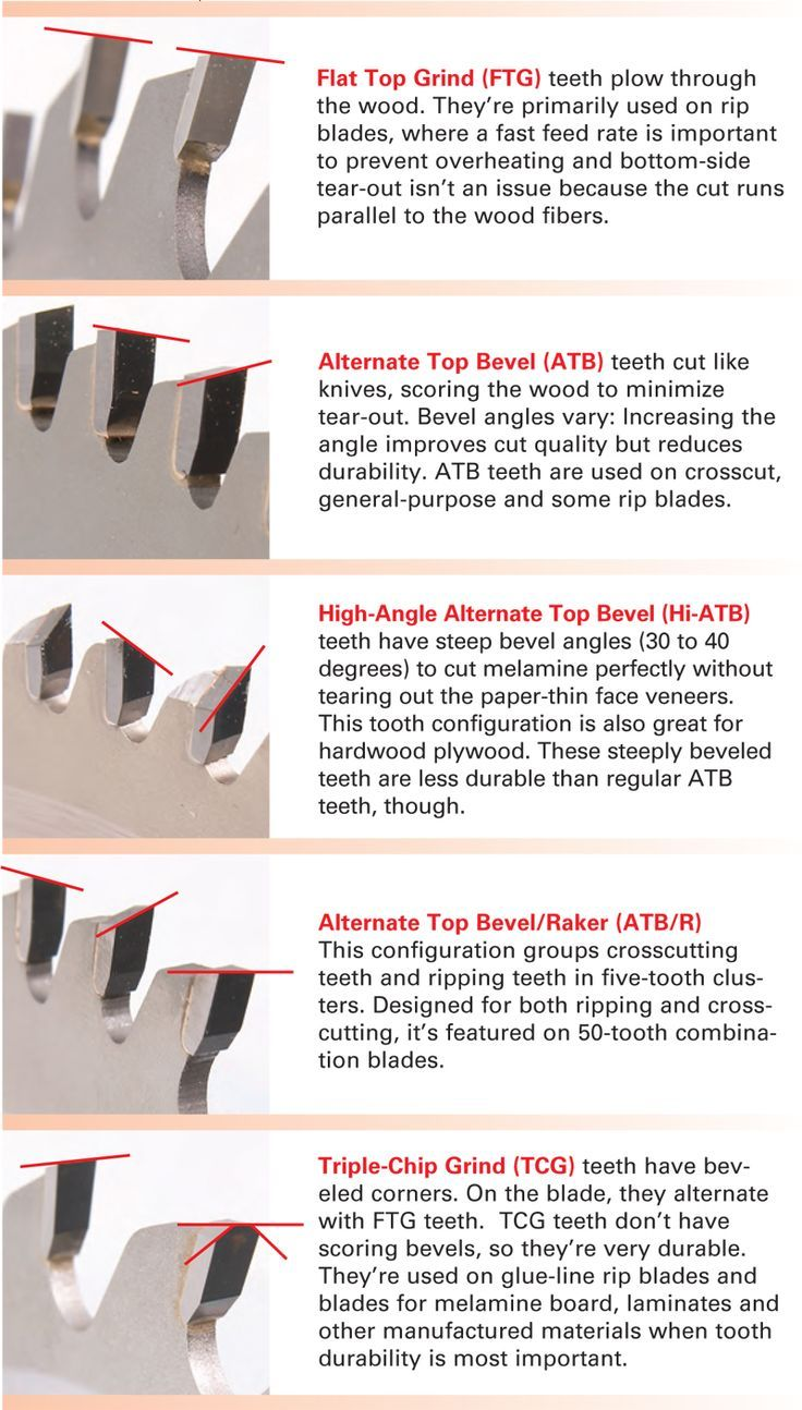 Essential Tablesaw Blades Table Saw Pinterest Woodworking