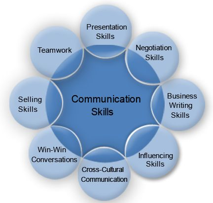 Images Of Communication  Crossroads Offers A Wide Range Of