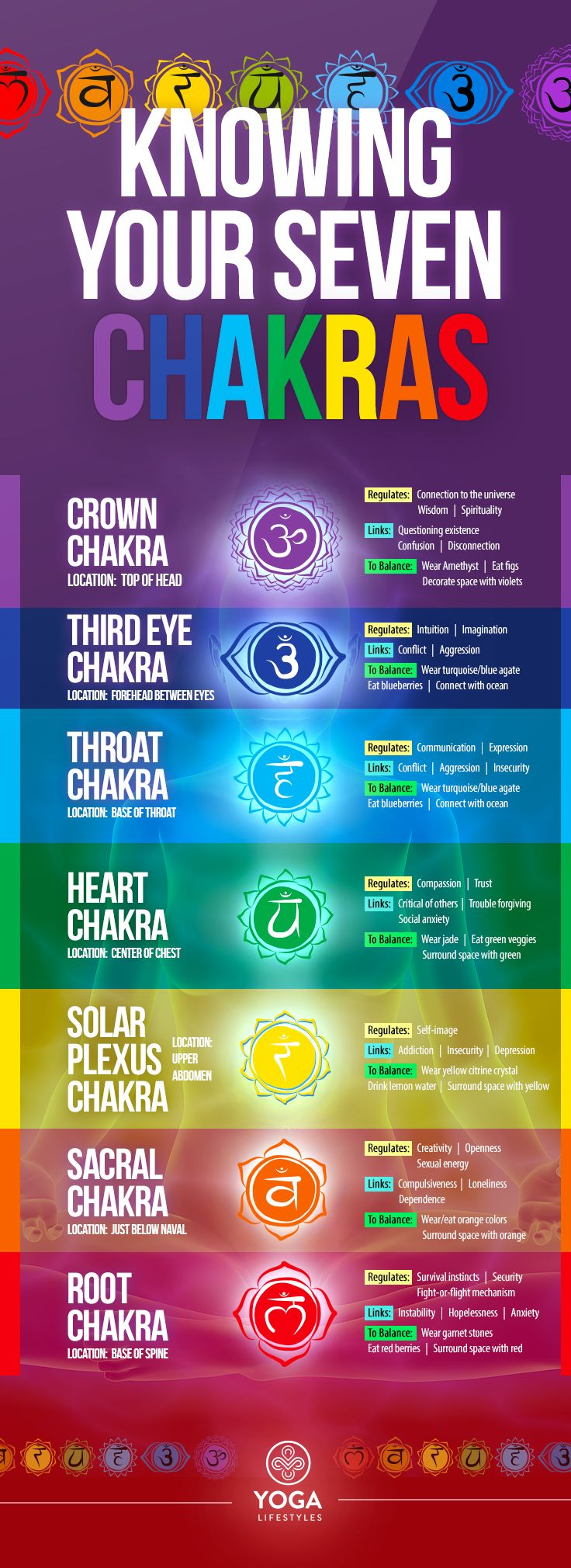 What chakras are the best of yogalifestyles pinterest what chakras are buycottarizona Image collections