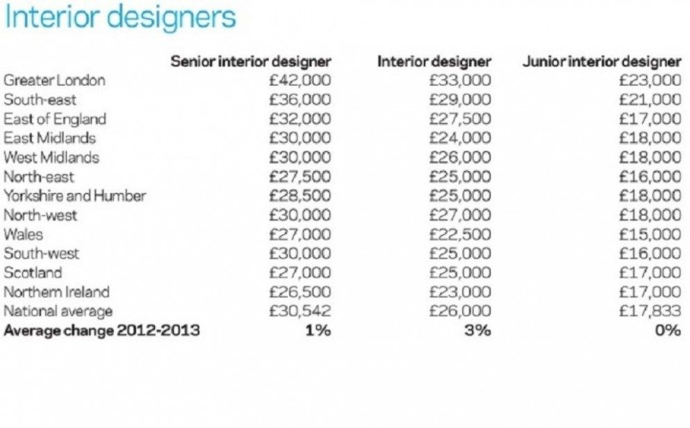 The Ten Common Stereotypes When It Comes To Top Interior Designer Salary | top interior designer