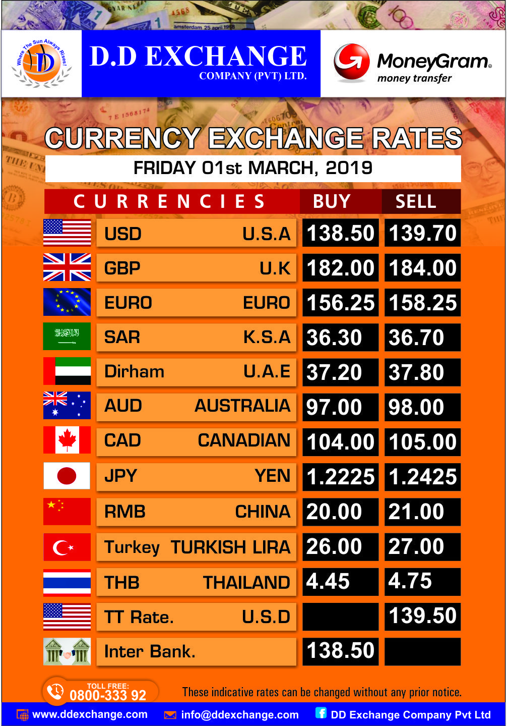 Open Exchange Rates Today Convert Your