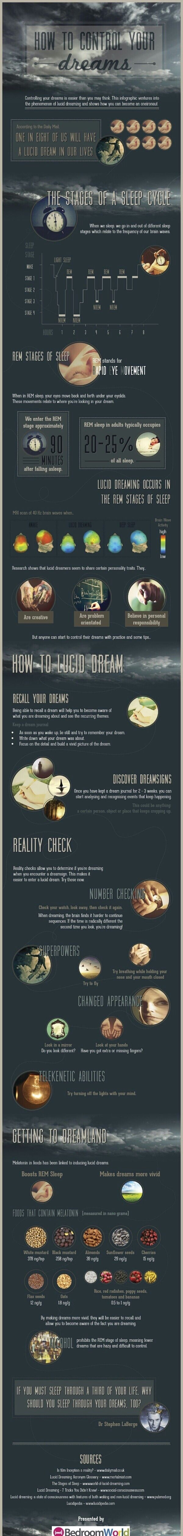 Pin by Shannon on Infographics | Control your dreams, Lucid