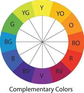 12 Point Color Wheel Useful For Identifying Correct Colors Your Combo