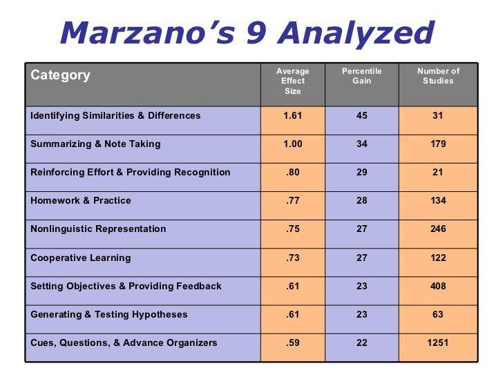 Average Percentile Point Gains Using Marzanos Nine Google Search