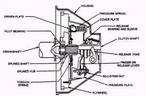 The Important manual transmission parts and functions
