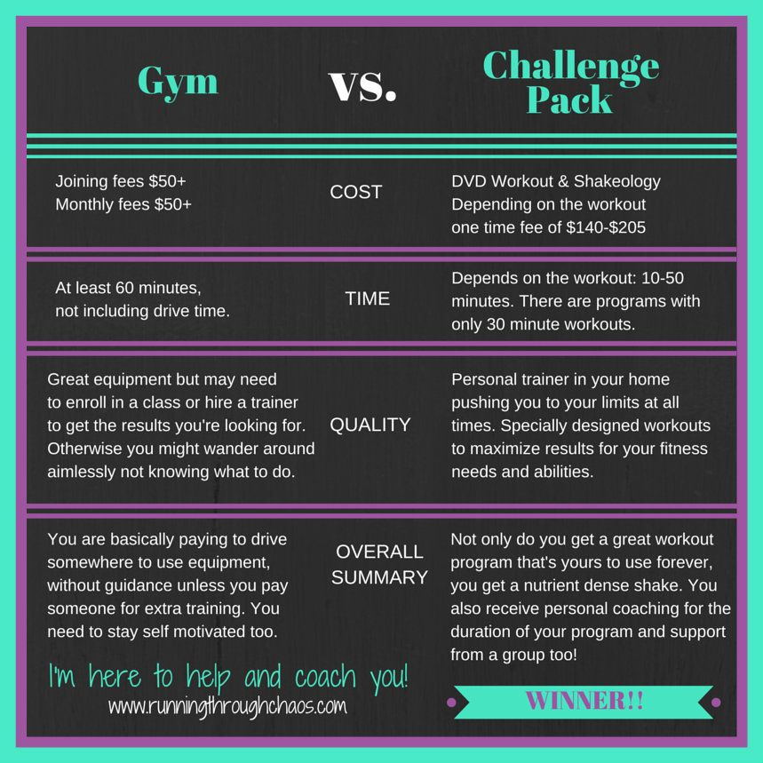 Gym membership vs home workout anotherhackedlife