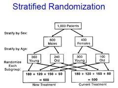 Stratified Randomization