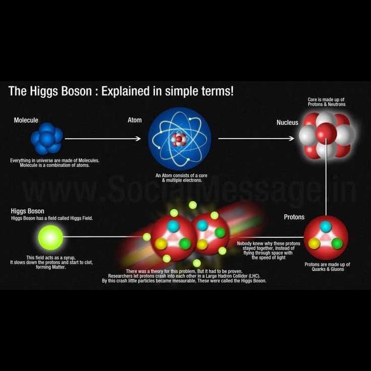 Search for Higgs boson at Large Hadron Collider reveals ...