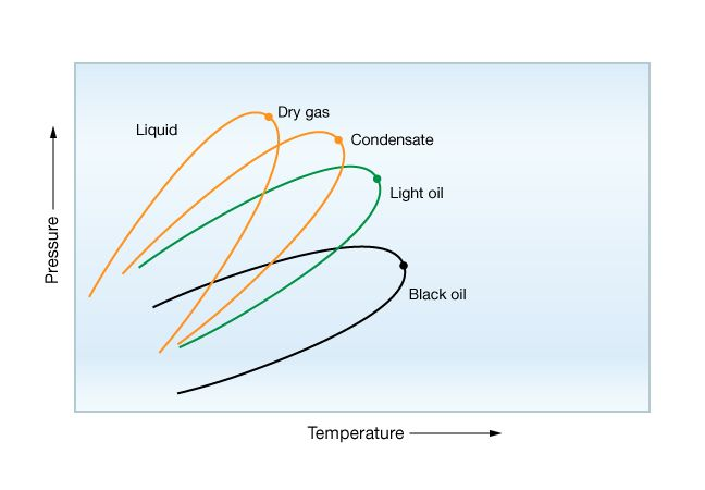 phase diagram for different hydrocarbons