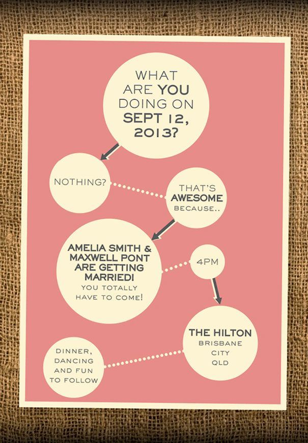 Maggie Funny Should You Attend Flow Chart