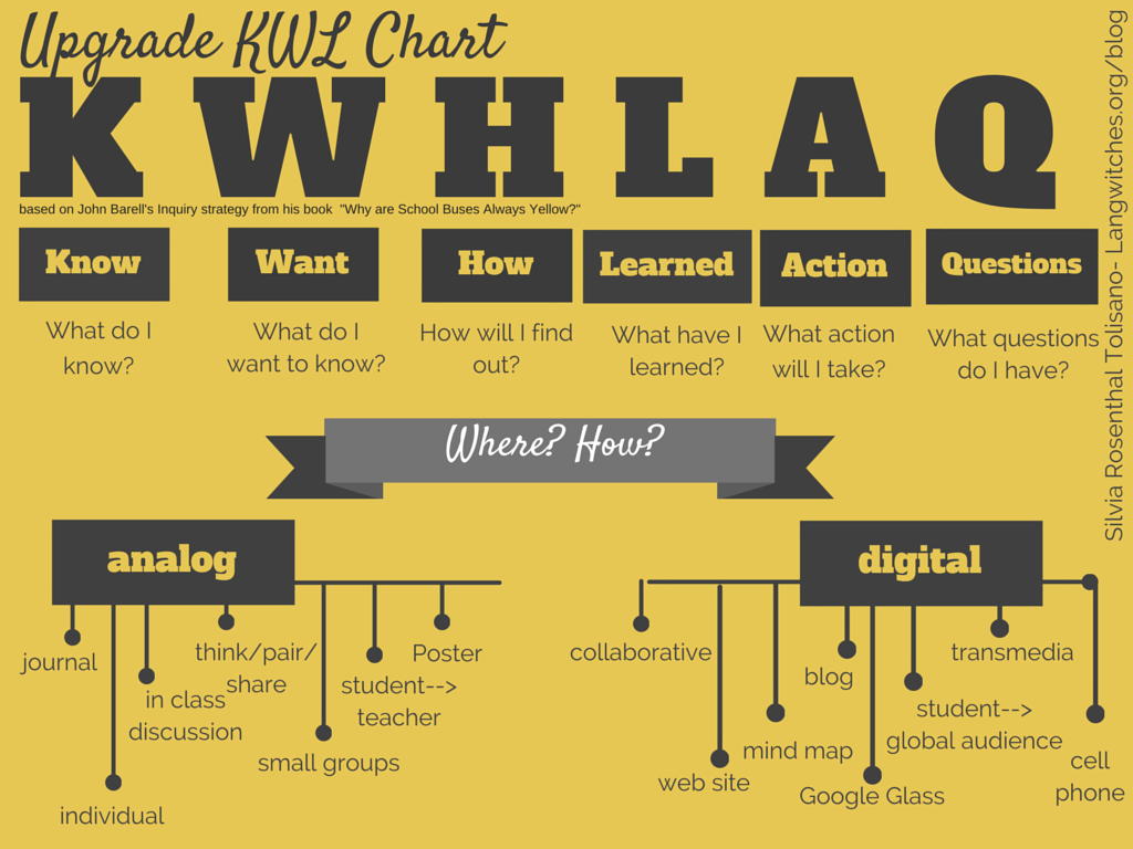 An Update to the Upgraded KWL for the 21st Century | TEACHING ...