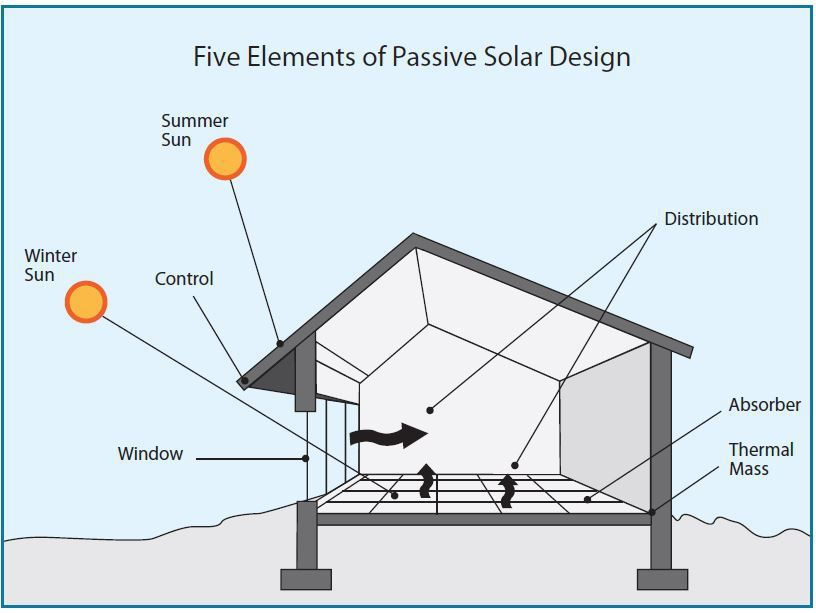 How Important Are Eaves And Thermal Mass Really I Speak With Lloyd Alter About Passive Solar Design Versus House
