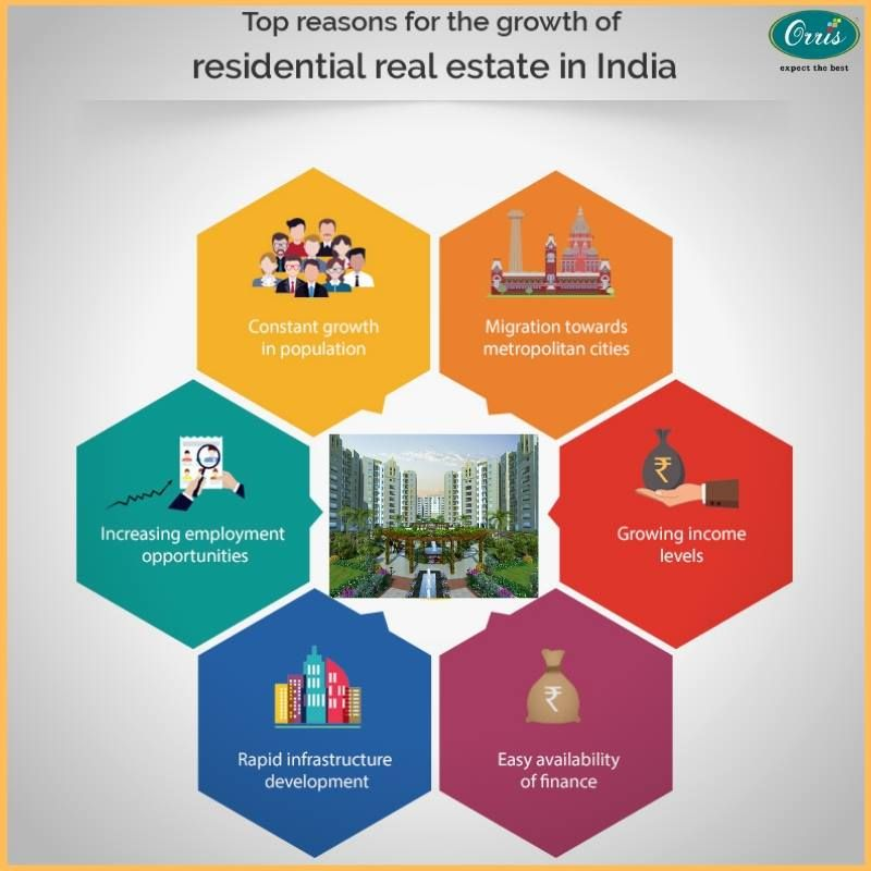 The top reasons for the Residential Real Estate Growth in