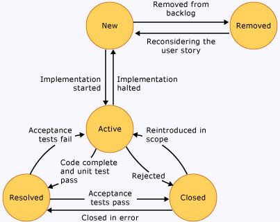 4193dfd606af5534cd8b62d8e4cfbc2f state diagram example it uml pinterest project management