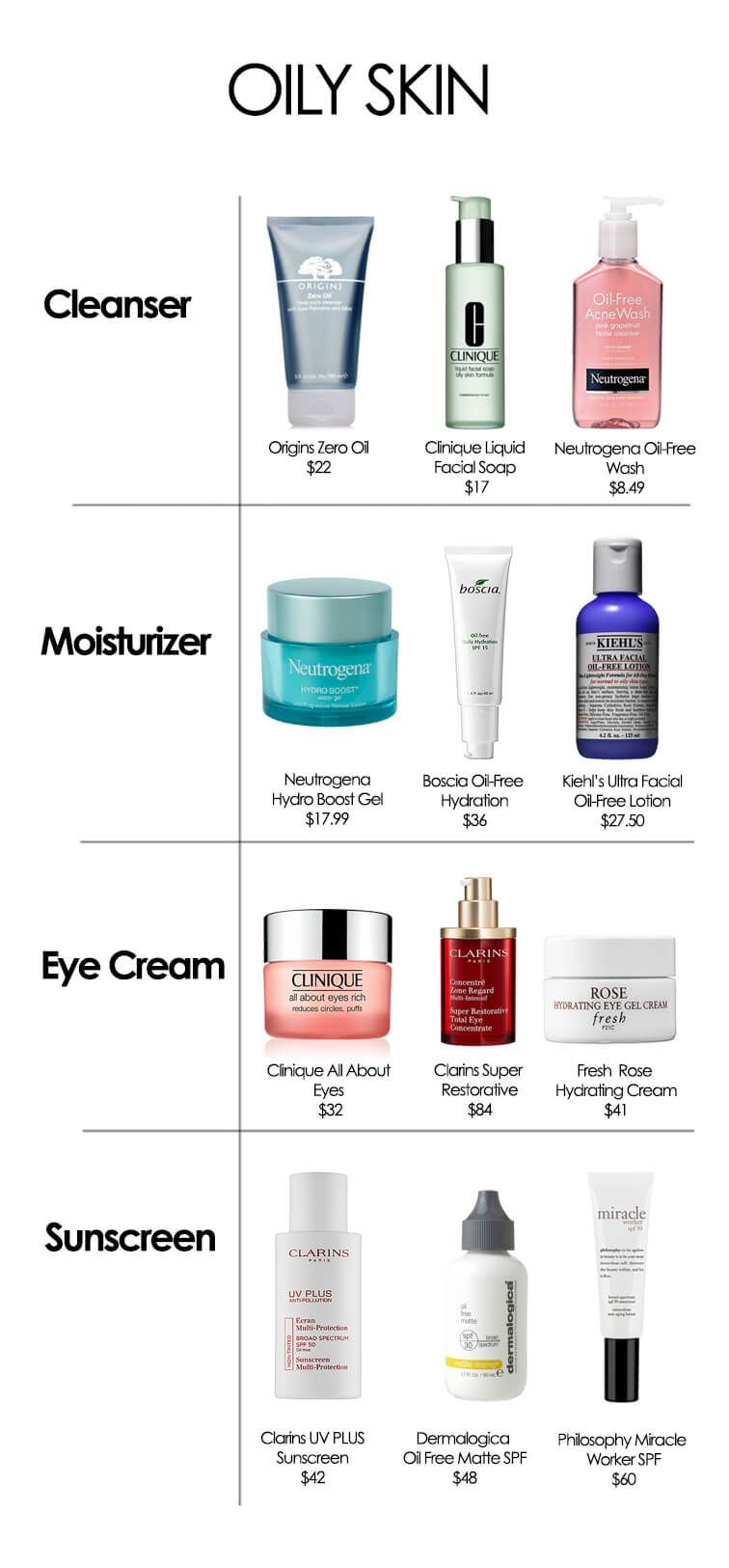 The best products for your skin type (With images) | Skin ...